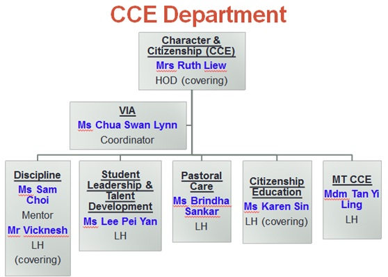 Org Chart for CCE.jpg